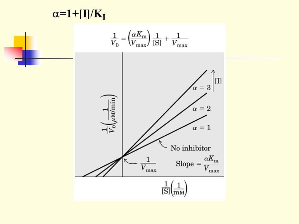 a=1+[I]/KI